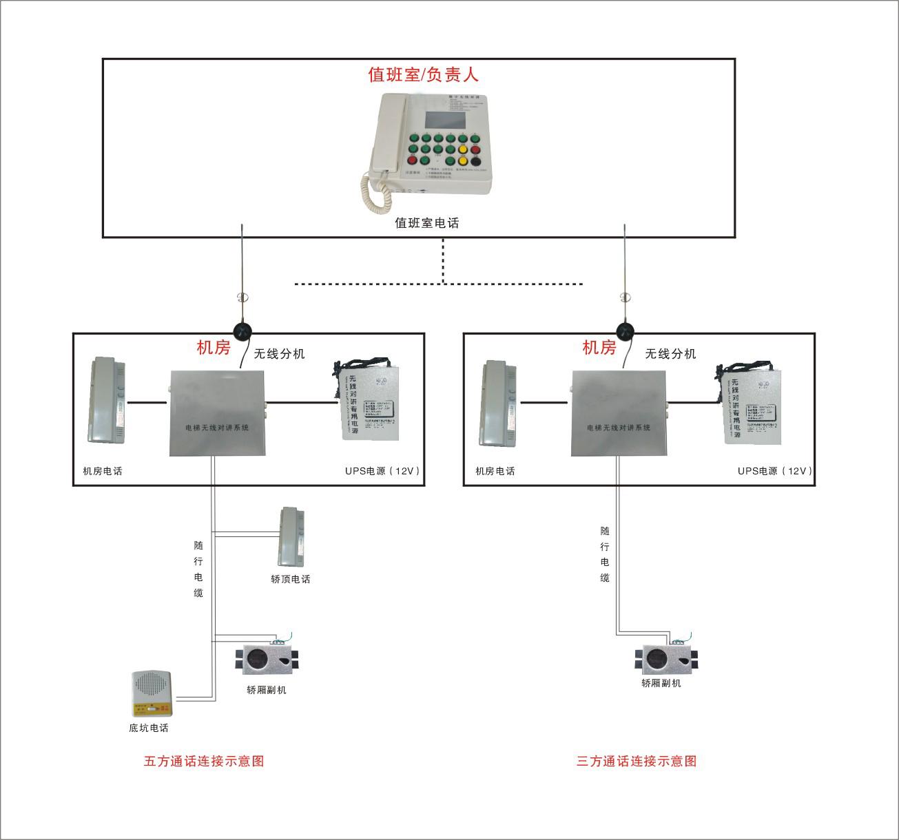 fm调频电梯无线对讲